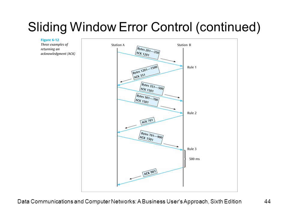 Data Communications and Computer Networks: A Business User s Approach, Sixth Edition44 Sliding Window Error Control (continued)