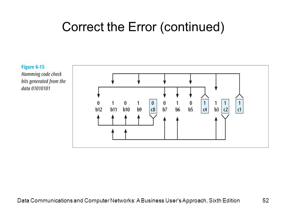 Data Communications and Computer Networks: A Business User s Approach, Sixth Edition52 Correct the Error (continued)