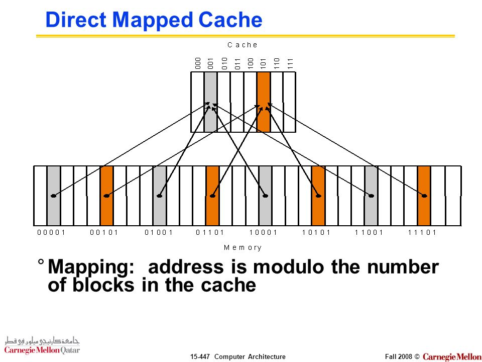 Computer ArchitectureFall 2008 © Direct Mapped Cache °Mapping: address is modulo the number of blocks in the cache