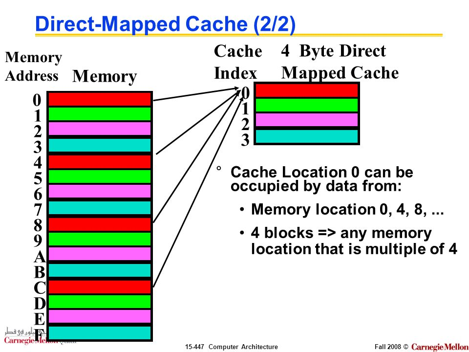 Computer ArchitectureFall 2008 © Direct-Mapped Cache (2/2) °Cache Location 0 can be occupied by data from: Memory location 0, 4, 8,...
