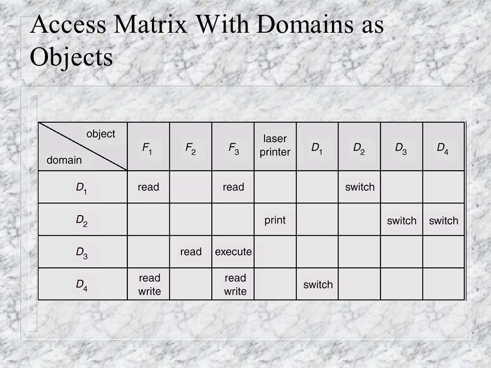 Access Matrix With Domains as Objects