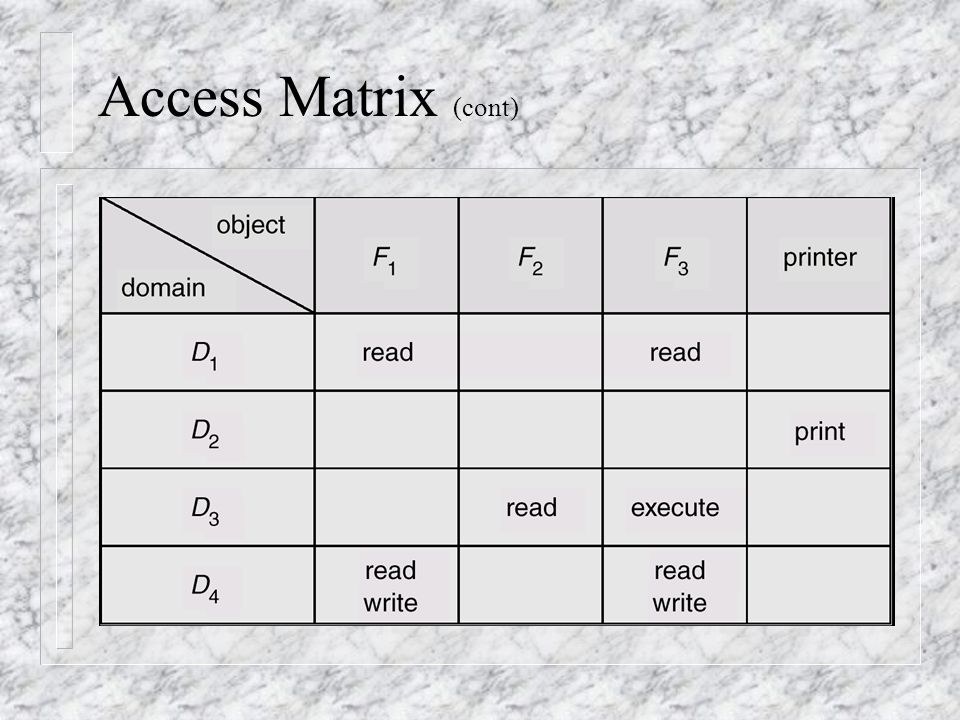 Access Matrix (cont)