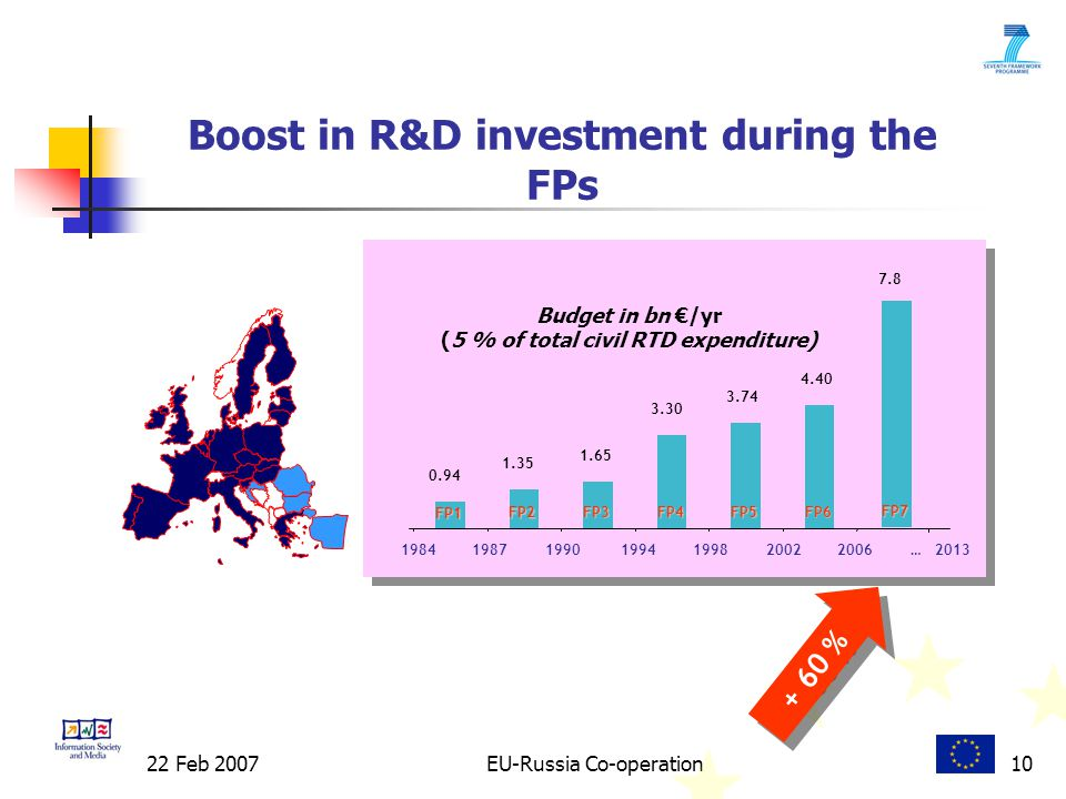 22 Feb 2007EU-Russia Co-operation10 Boost in R&D investment during the FPs FP1 FP2 FP3FP4FP5FP Budget in bn €/yr (5 % of total civil RTD expenditure) … FP %