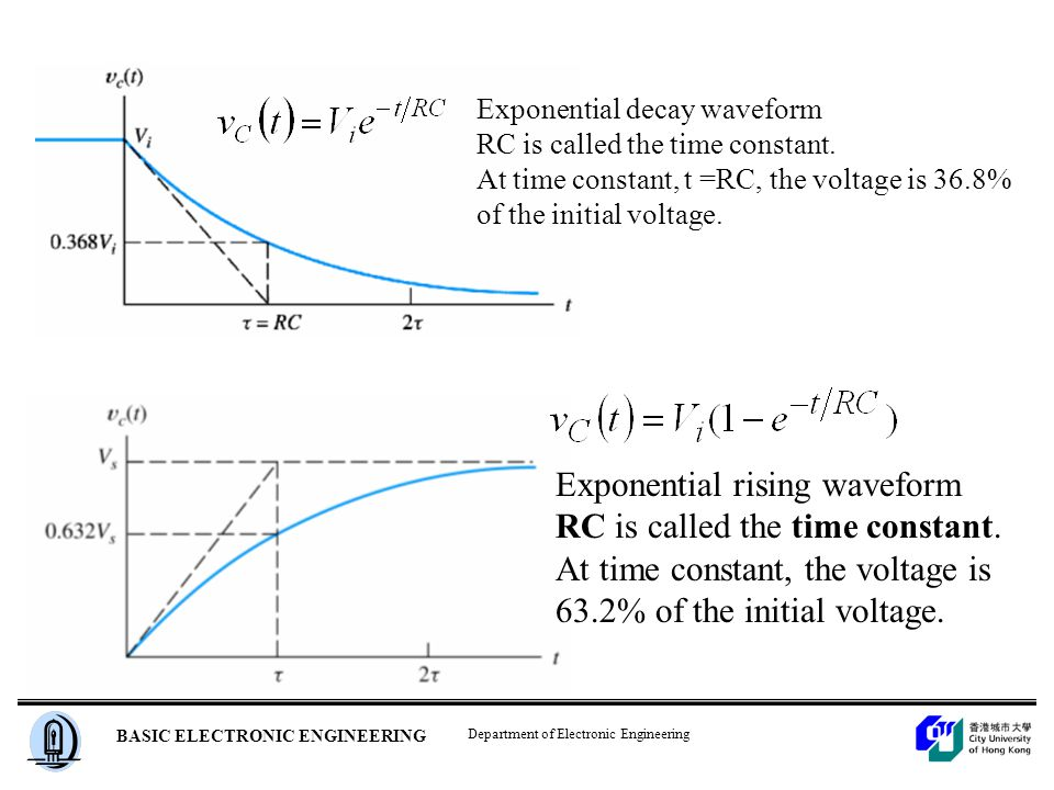 Department of Electronic Engineering BASIC ELECTRONIC ENGINEERING Exponential decay waveform RC is called the time constant.