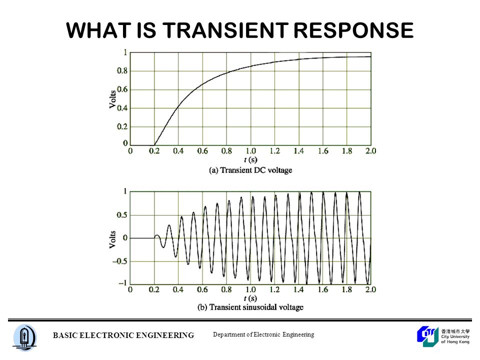 Department of Electronic Engineering BASIC ELECTRONIC ENGINEERING WHAT IS TRANSIENT RESPONSE Figure 5.1