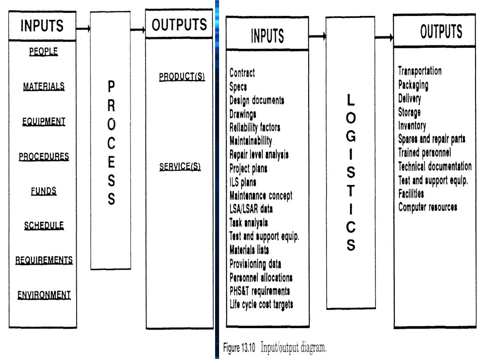 22 inputoutput analysis steps define the actual process list inputs and outputs of the process determine prime owner and support influencing - Input Process Output Diagram Template