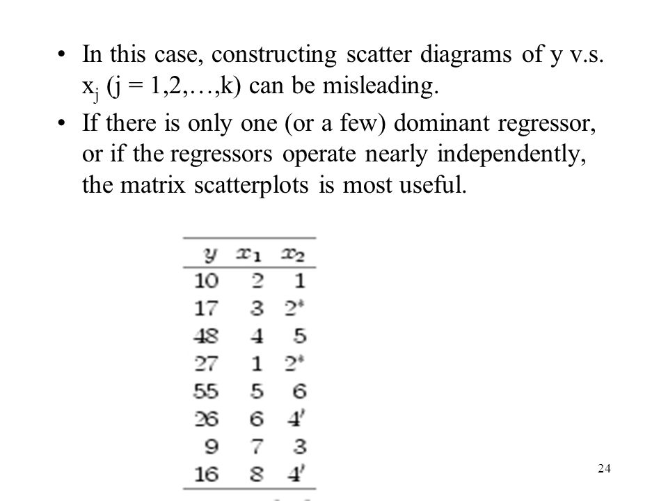 24 In this case, constructing scatter diagrams of y v.s.