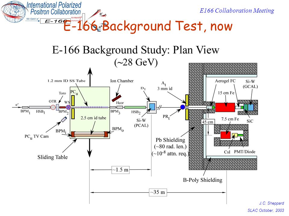 J.C. Sheppard SLAC October, 2003 E166 Collaboration Meeting E-166 Background Test, now