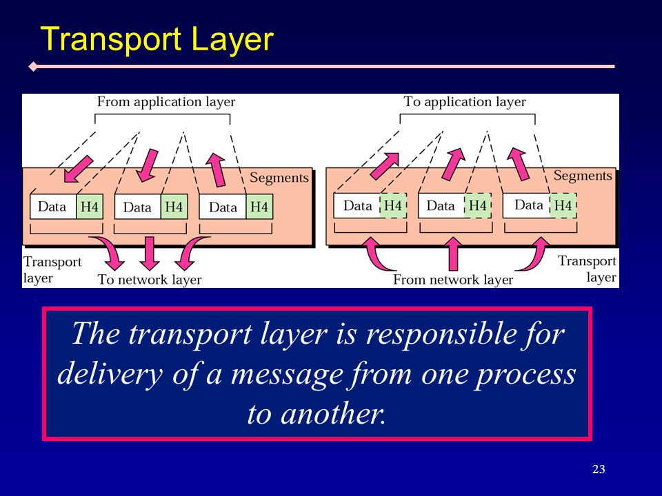23 Transport Layer The transport layer is responsible for delivery of a message from one process to another.