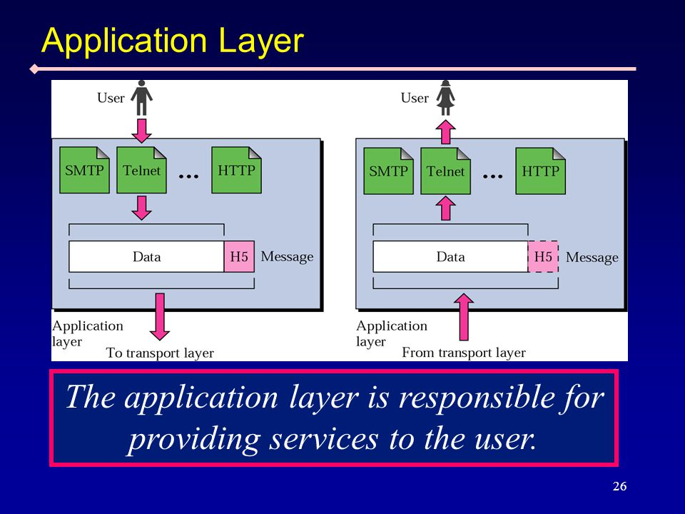 26 Application Layer The application layer is responsible for providing services to the user.