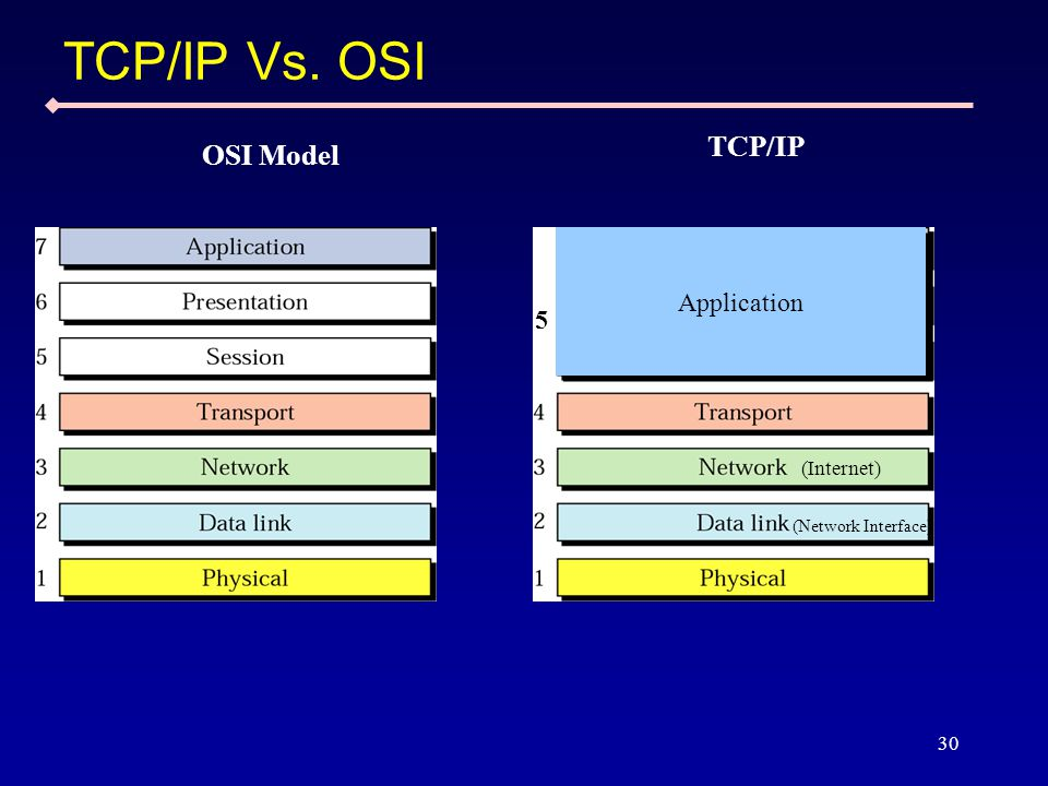 30 TCP/IP Vs. OSI OSI Model TCP/IP (Internet) (Network Interface) Application 5