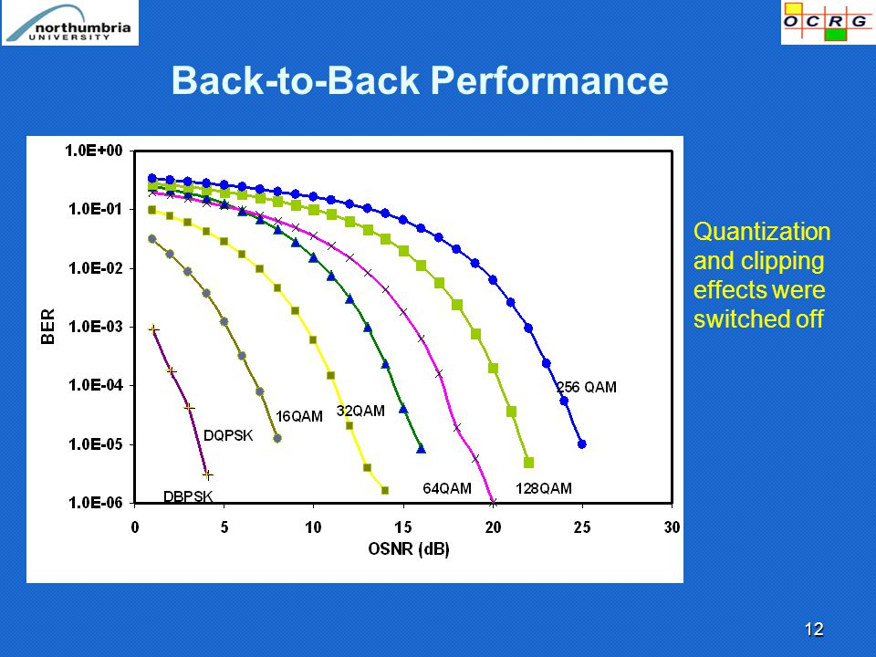 12 Back-to-Back Performance Quantization and clipping effects were switched off