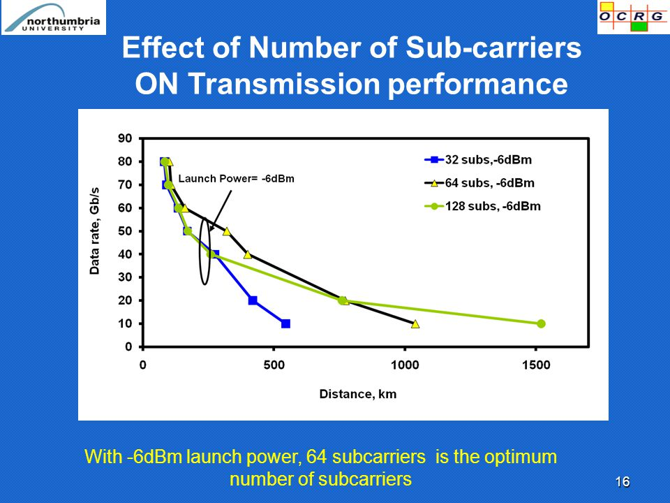 16 Effect of Number of Sub-carriers ON Transmission performance With -6dBm launch power, 64 subcarriers is the optimum number of subcarriers