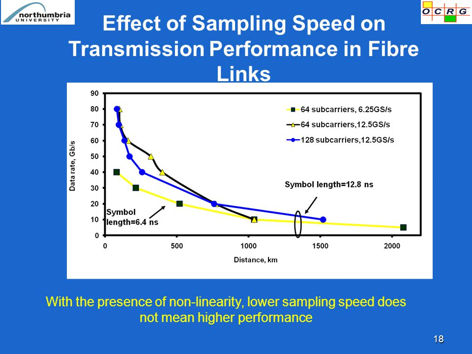 18 Effect of Sampling Speed on Transmission Performance in Fibre Links With the presence of non-linearity, lower sampling speed does not mean higher performance