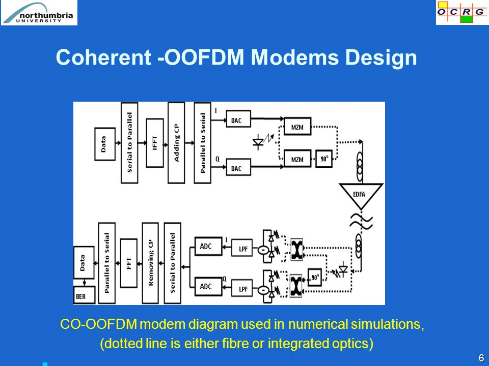 Coherent -OOFDM Modems Design 6 CO-OOFDM modem diagram used in numerical simulations, (dotted line is either fibre or integrated optics)