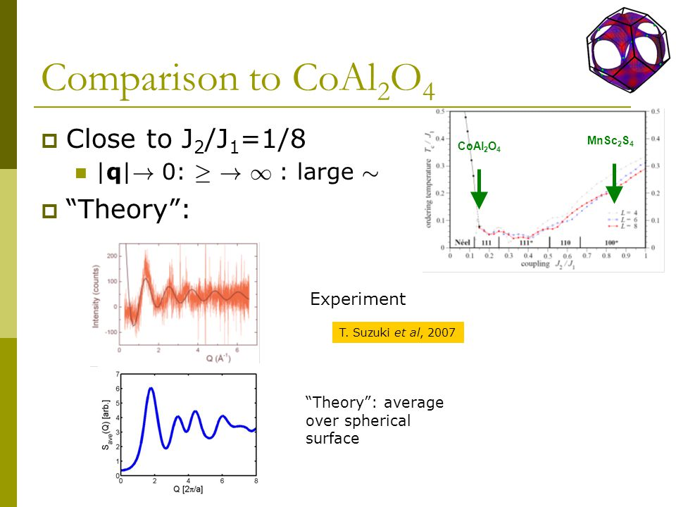 Comparison to CoAl 2 O 4  Close to J 2 /J 1 =1/8 |q| .