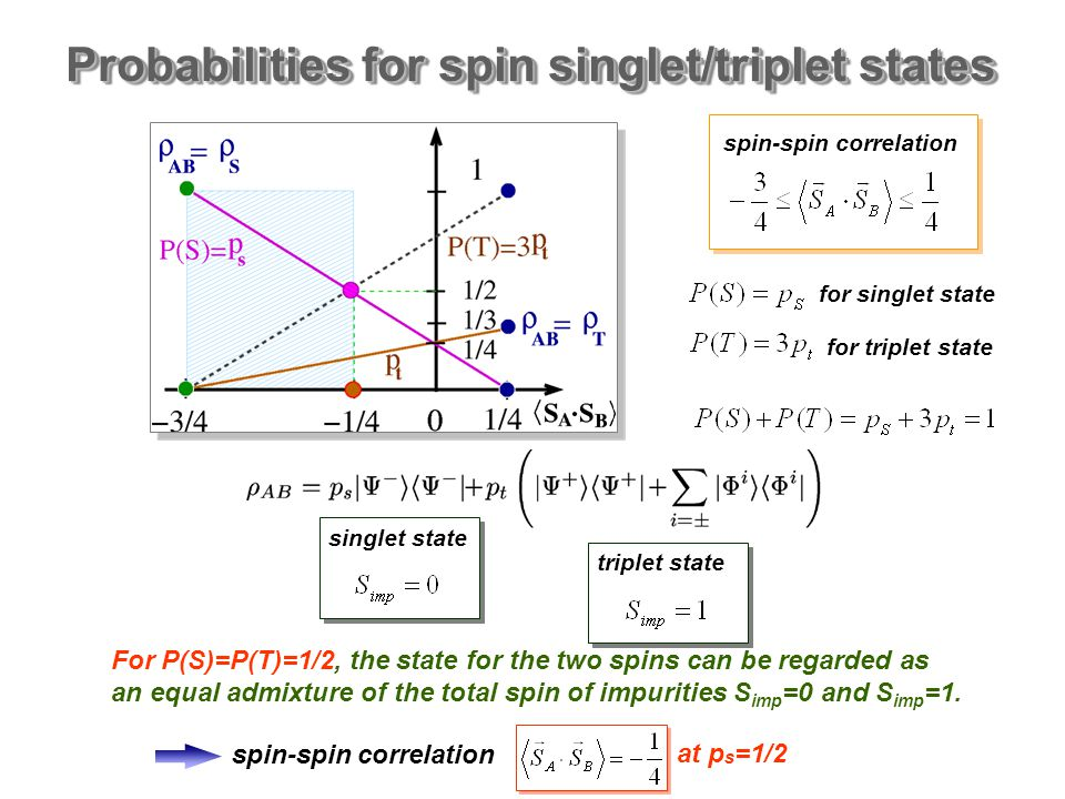 Probabilities for spin singlet/triplet states spin-spin correlation for singlet state for triplet state singlet state triplet state For P(S)=P(T)=1/2, the state for the two spins can be regarded as an equal admixture of the total spin of impurities S imp =0 and S imp =1.