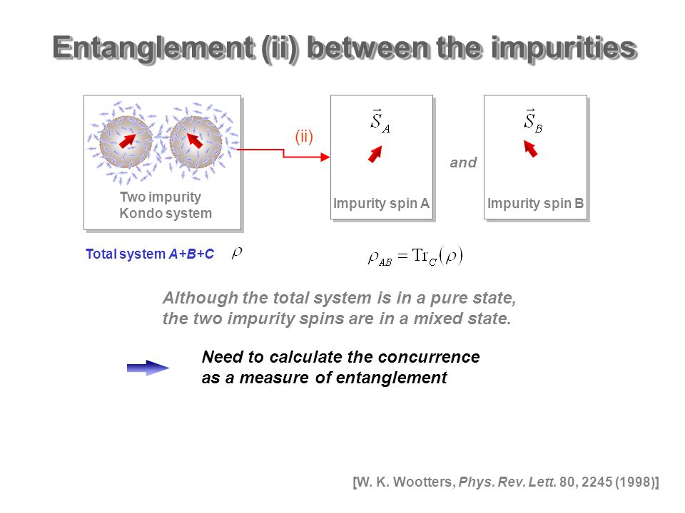 Entanglement (ii) between the impurities Total system A+B+C Two impurity Kondo system and (ii) Impurity spin AImpurity spin B Although the total system is in a pure state, the two impurity spins are in a mixed state.