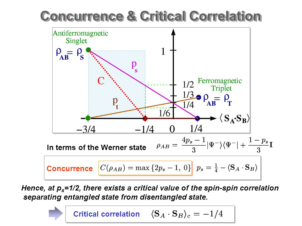 Concurrence & Critical Correlation In terms of the Werner state Concurrence Hence, at p s =1/2, there exists a critical value of the spin-spin correlation separating entangled state from disentangled state.