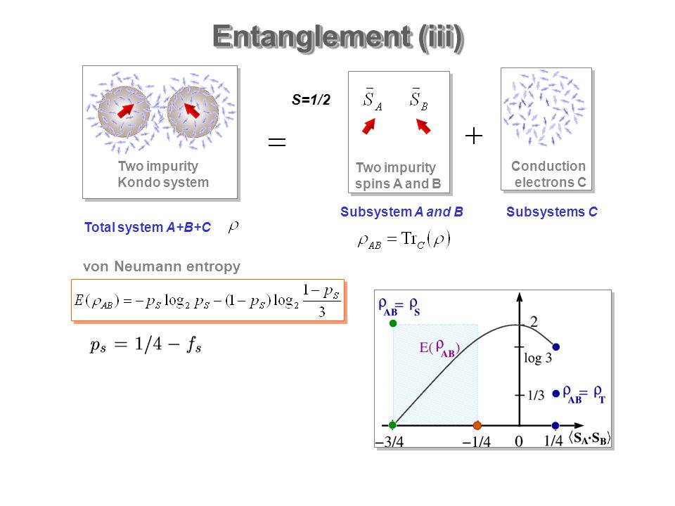 Entanglement (iii) Subsystem A and BSubsystems C Total system A+B+C S=1/2 von Neumann entropy Two impurity Kondo system Two impurity spins A and B Conduction electrons C