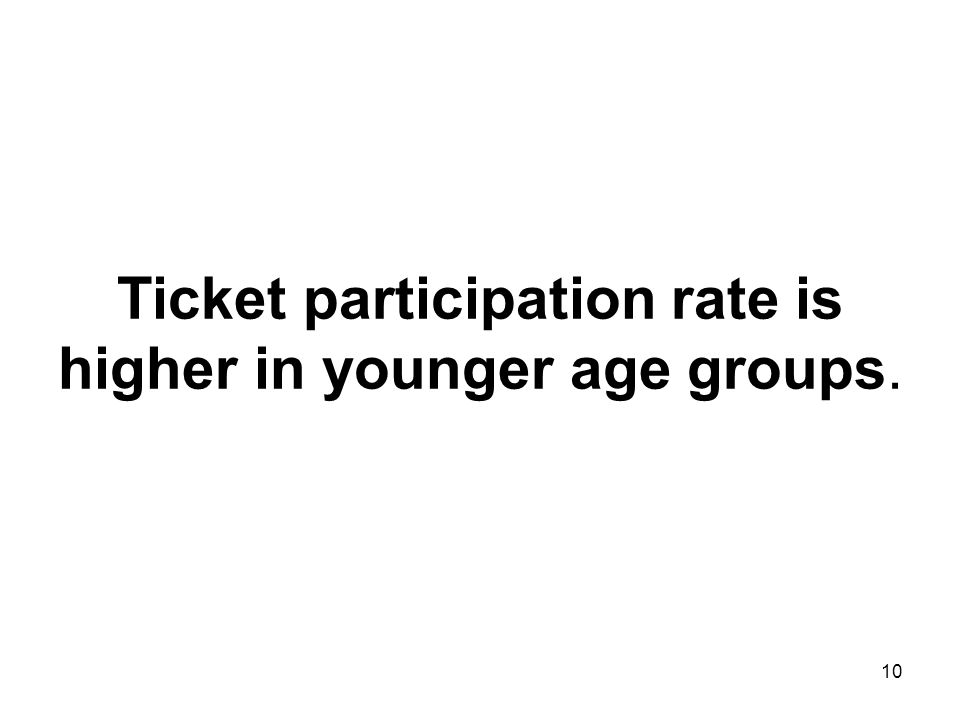 10 Ticket participation rate is higher in younger age groups.