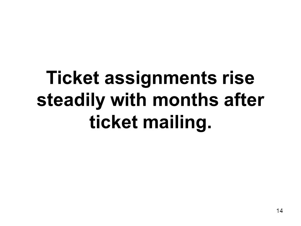 14 Ticket assignments rise steadily with months after ticket mailing.
