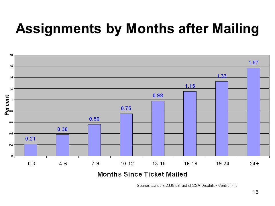 15 Assignments by Months after Mailing