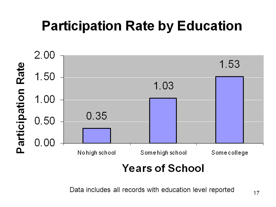17 Data includes all records with education level reported