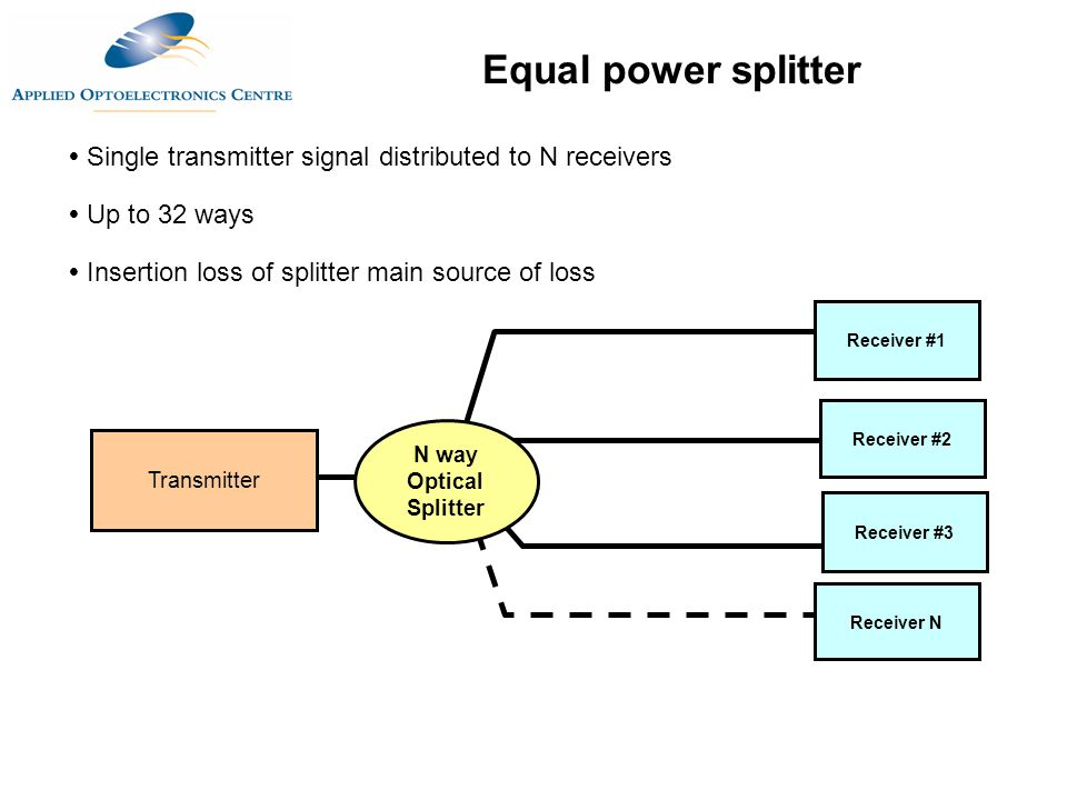  Single transmitter signal distributed to N receivers  Up to 32 ways  Insertion loss of splitter main source of loss Transmitter Receiver #1 Receiver #2 Receiver #3 Receiver N Equal power splitter N way Optical Splitter