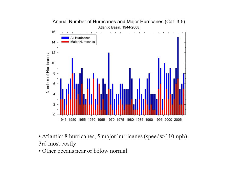 2008: Atlantic: 8 hurricanes, 5 major hurricanes (speeds>110mph), 3rd most costly Other oceans near or below normal