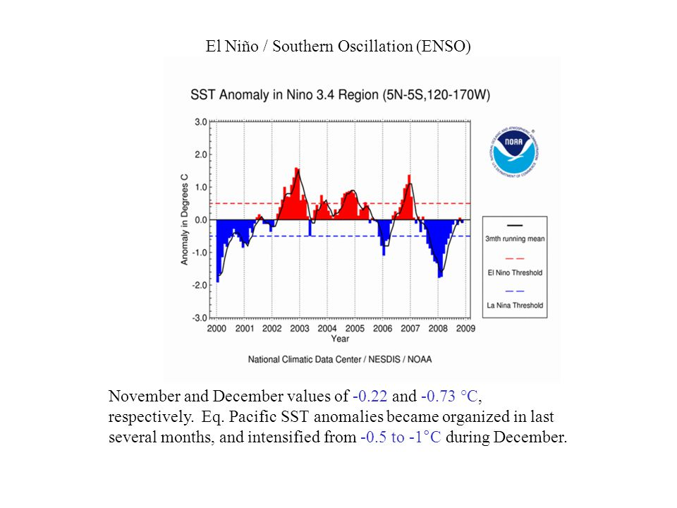 El Niño / Southern Oscillation (ENSO) November and December values of and °C, respectively.