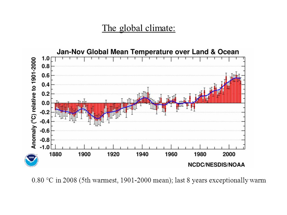 The global climate: 0.80 °C in 2008 (5th warmest, mean); last 8 years exceptionally warm