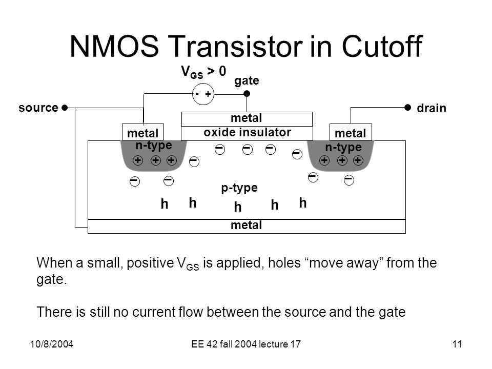 10/8/2004EE 42 fall 2004 lecture 1711 n-type metal oxide insulator metal p-type metal gate source drain n-type _ _ _ _ _ _ When a small, positive V GS is applied, holes move away from the gate.