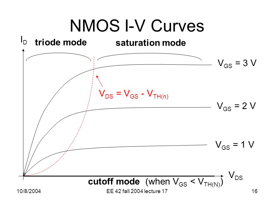 10/8/2004EE 42 fall 2004 lecture 1716 triode mode cutoff mode (when V GS < V TH(N) ) saturation mode V DS IDID V GS = 3 V V GS = 2 V V GS = 1 V V DS = V GS - V TH(n) NMOS I-V Curves