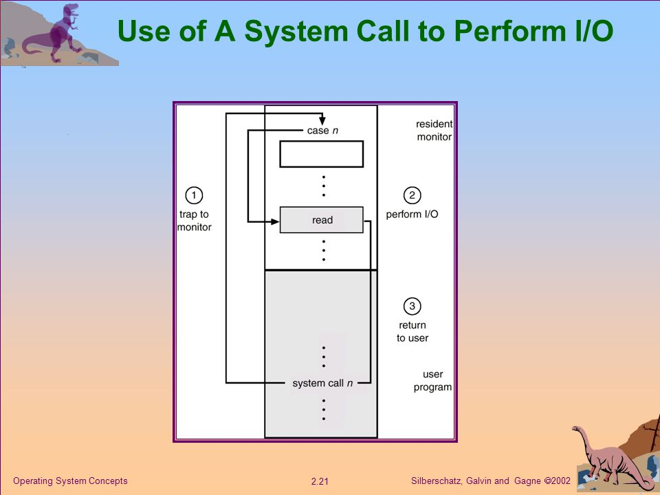 Silberschatz, Galvin and Gagne  Operating System Concepts Use of A System Call to Perform I/O