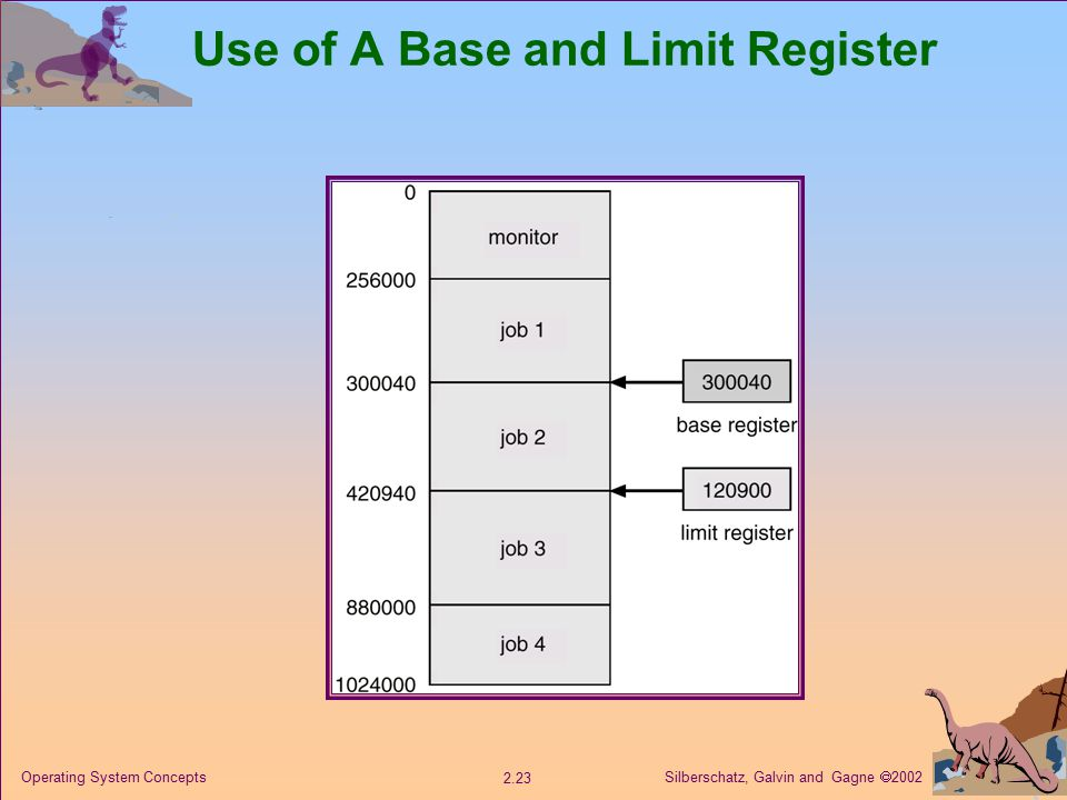 Silberschatz, Galvin and Gagne  Operating System Concepts Use of A Base and Limit Register