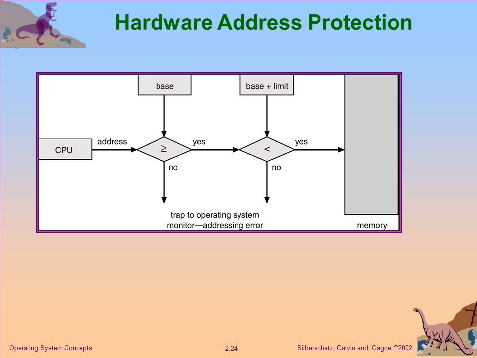 Silberschatz, Galvin and Gagne  Operating System Concepts Hardware Address Protection
