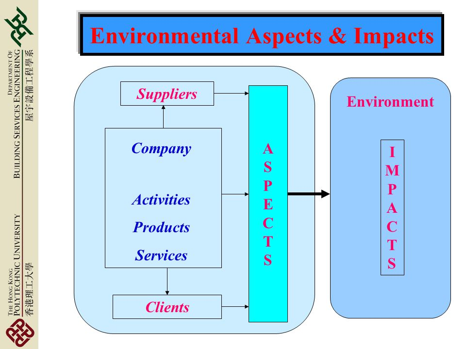 Environmental Aspects & Impacts Suppliers Company Activities Products Services ASPECTSASPECTS Clients Environment IMPACTSIMPACTS