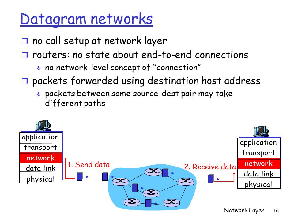 Network Layer 16 Datagram networks r no call setup at network layer r routers: no state about end-to-end connections  no network-level concept of connection r packets forwarded using destination host address  packets between same source-dest pair may take different paths application transport network data link physical application transport network data link physical 1.