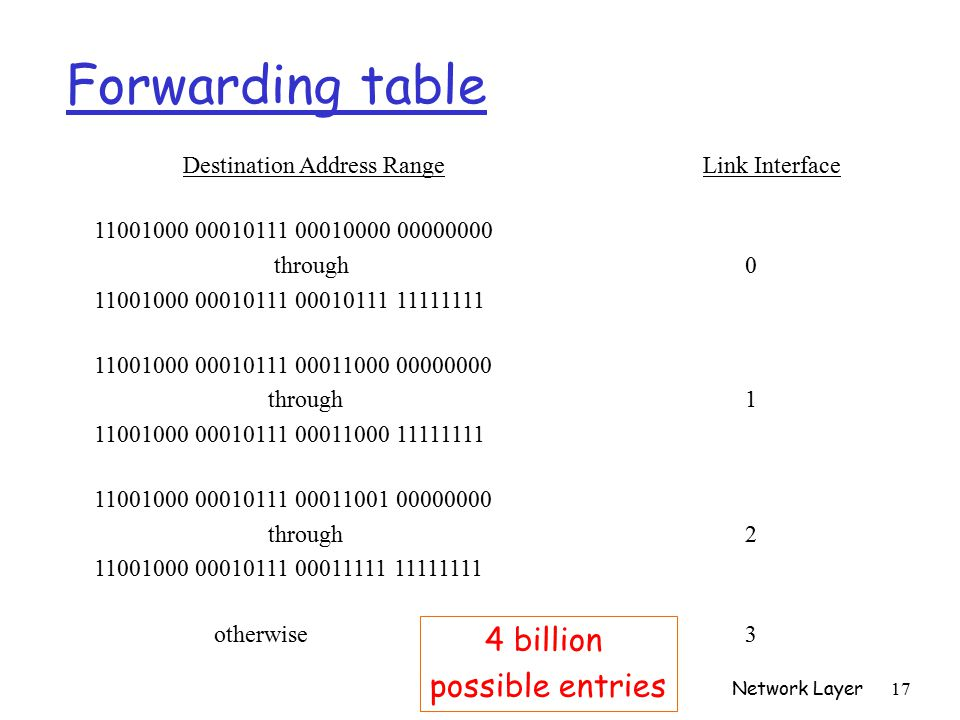 Network Layer 17 Forwarding table Destination Address Range Link Interface through through through otherwise 3 4 billion possible entries