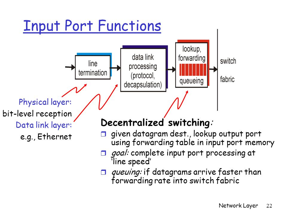 Network Layer 22 Input Port Functions Decentralized switching: r given datagram dest., lookup output port using forwarding table in input port memory r goal: complete input port processing at 'line speed' r queuing: if datagrams arrive faster than forwarding rate into switch fabric Physical layer: bit-level reception Data link layer: e.g., Ethernet