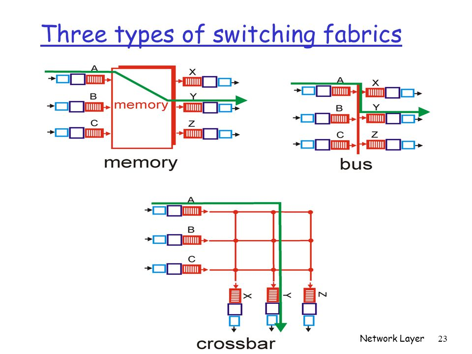 Network Layer 23 Three types of switching fabrics