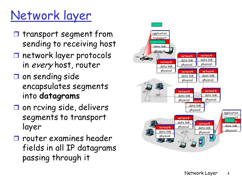 Network Layer 4 Network layer r transport segment from sending to receiving host r network layer protocols in every host, router r on sending side encapsulates segments into datagrams r on rcving side, delivers segments to transport layer r router examines header fields in all IP datagrams passing through it application transport network data link physical application transport network data link physical network data link physical network data link physical network data link physical network data link physical network data link physical network data link physical network data link physical network data link physical network data link physical network data link physical network data link physical