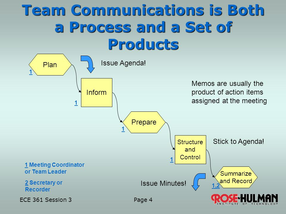ECE 361 Session 3 Page 4 Team Communications is Both a Process and a Set of Products Plan 1 Meeting Coordinator or Team Leader Inform Prepare Structure and Control Summarize and Record 2 Secretary or Recorder 1 1, Issue Agenda.