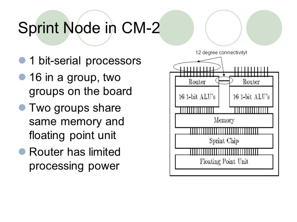 Sprint Node in CM-2 1 bit-serial processors 16 in a group, two groups on the board Two groups share same memory and floating point unit Router has limited processing power 12 degree connectivity!