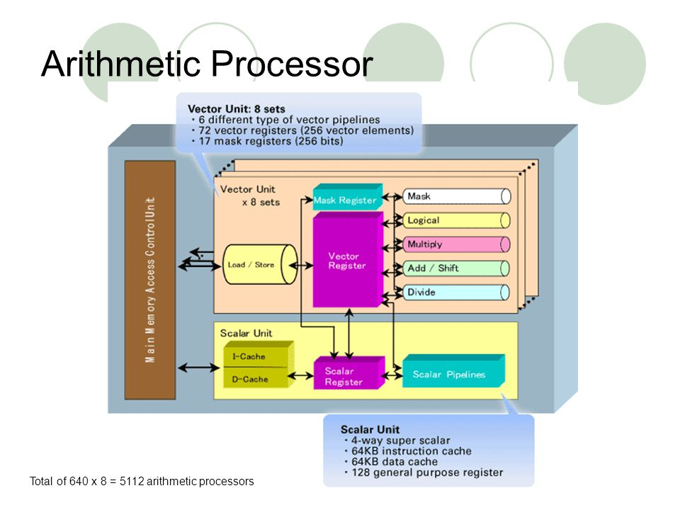 Arithmetic Processor Total of 640 x 8 = 5112 arithmetic processors
