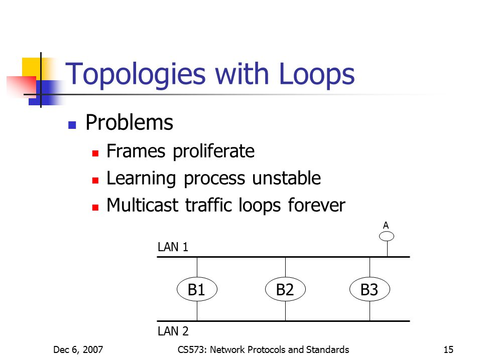 Dec 6, 2007CS573: Network Protocols and Standards15 Topologies with Loops Problems Frames proliferate Learning process unstable Multicast traffic loops forever B1B2B3 LAN 1 LAN 2 A