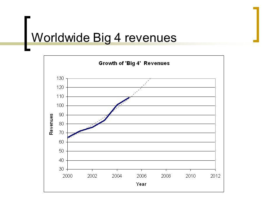 Worldwide Big 4 revenues