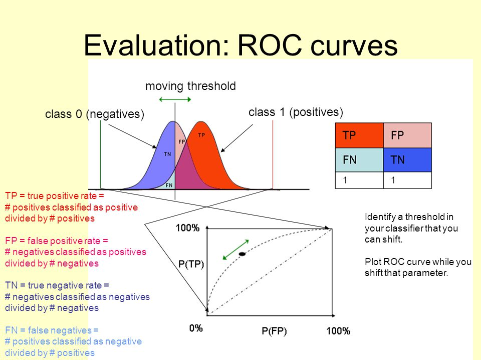 Evaluation: ROC curves class 1 (positives) class 0 (negatives) moving threshold TP = true positive rate = # positives classified as positive divided by # positives FP = false positive rate = # negatives classified as positives divided by # negatives TN = true negative rate = # negatives classified as negatives divided by # negatives FN = false negatives = # positives classified as negative divided by # positives Identify a threshold in your classifier that you can shift.