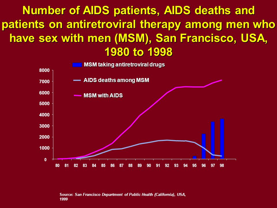 Number of AIDS patients, AIDS deaths and patients on antiretroviral therapy among men who have sex with men (MSM), San Francisco, USA, 1980 to 1998 Source: San Francisco Department of Public Health (California), USA, 1999